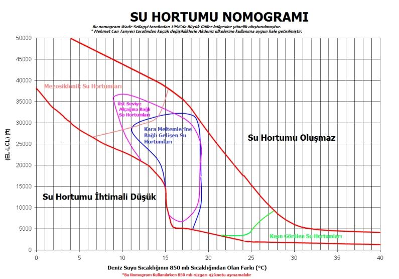 su-hortumu-nomogramc4b1